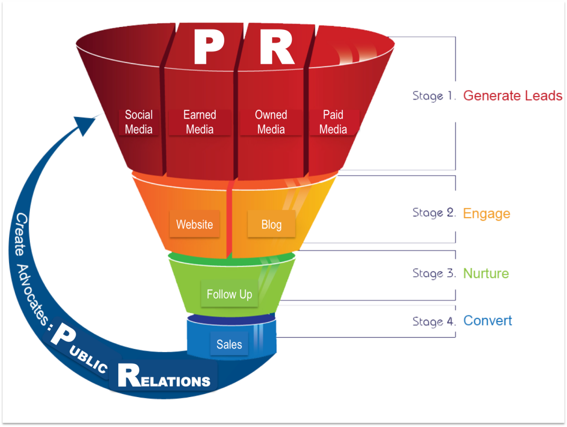 inbound pr fits marketing funnel